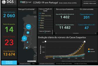 Covid-19 em Portugal – Dados DGS